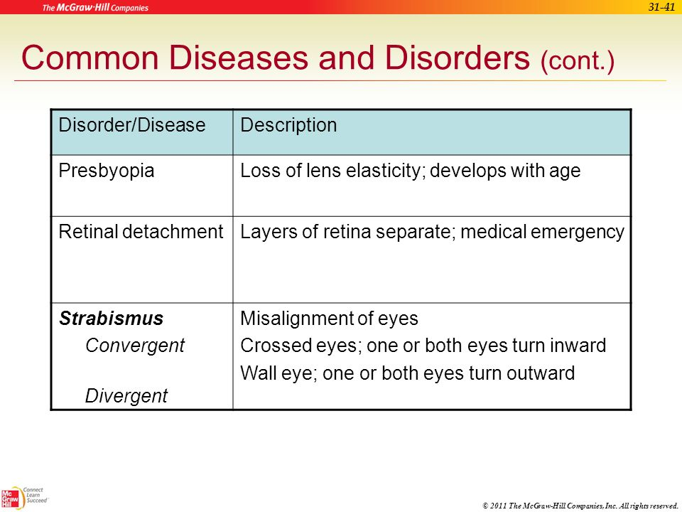 Common Diseases and Disorders (cont.)
