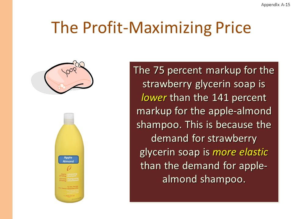The Profit-Maximizing Price