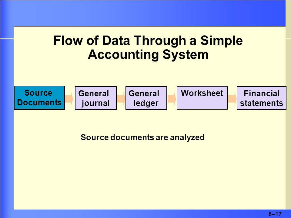 Flow of Data Through a Simple Accounting System