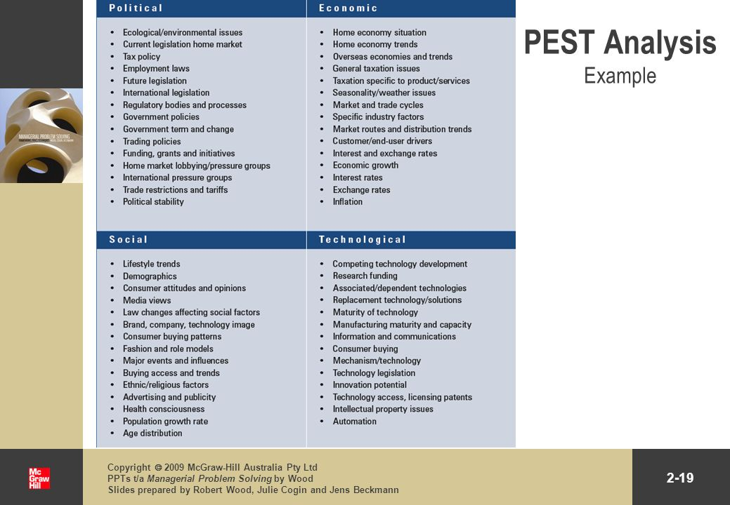 PEST Analysis Example Copyright  2009 McGraw-Hill Australia Pty Ltd PPTs t/a Managerial Problem Solving by Wood.