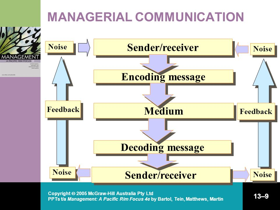 managerial communication ppt