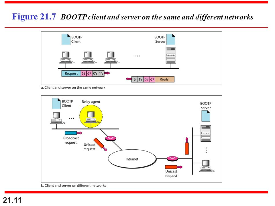 Figure 21.7 BOOTP client and server on the same and different networks