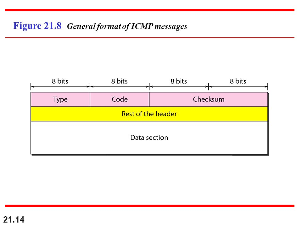 Figure 21.8 General format of ICMP messages