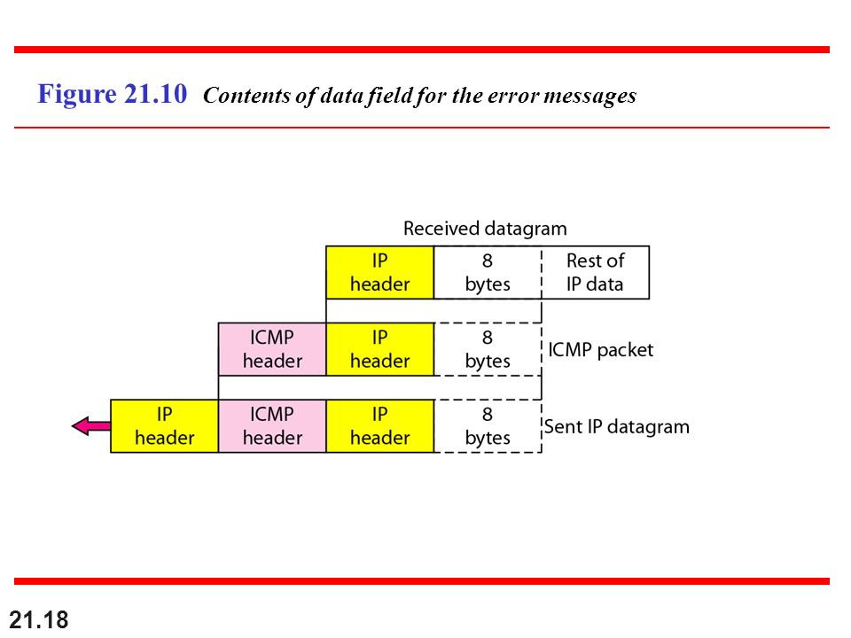 Figure 21.10 Contents of data field for the error messages