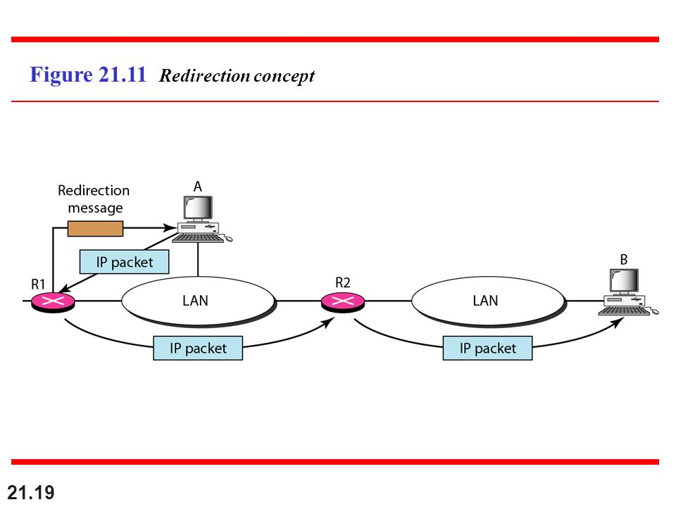Figure 21.11 Redirection concept
