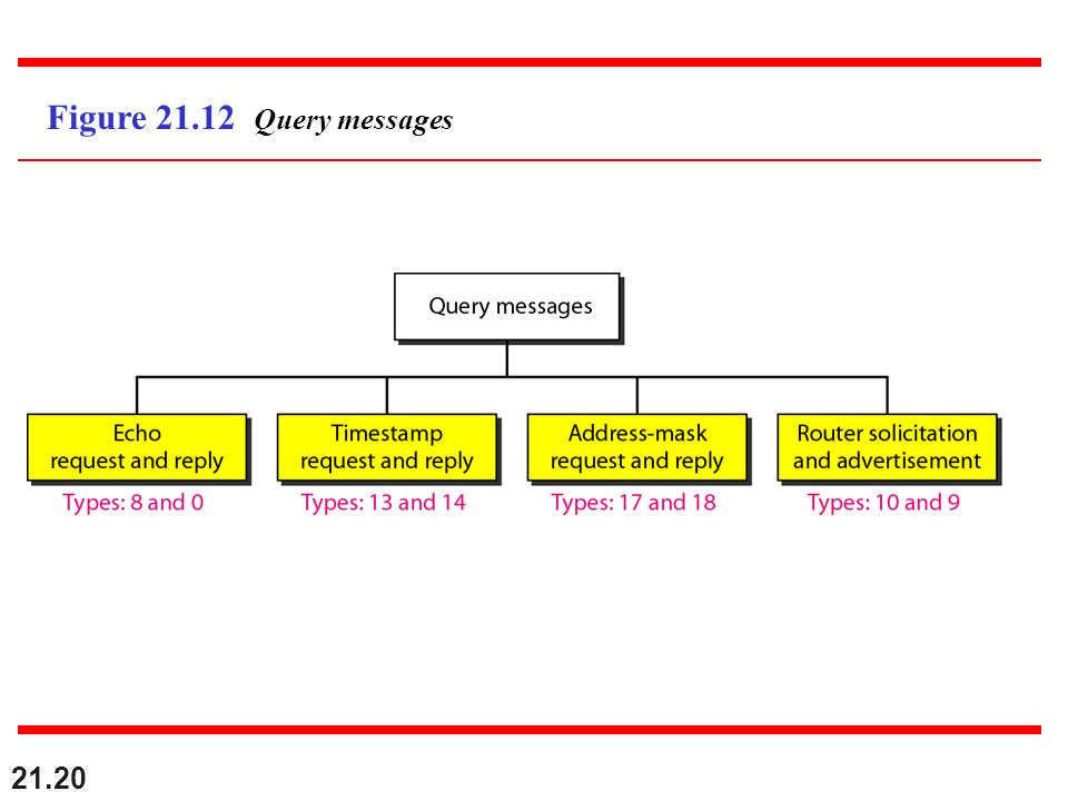 Figure 21.12 Query messages