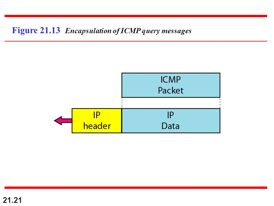 Figure 21.13 Encapsulation of ICMP query messages