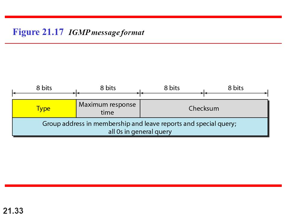 Figure 21.17 IGMP message format