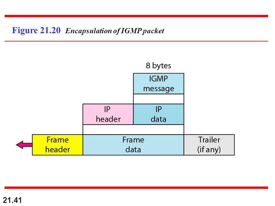 Figure 21.20 Encapsulation of IGMP packet