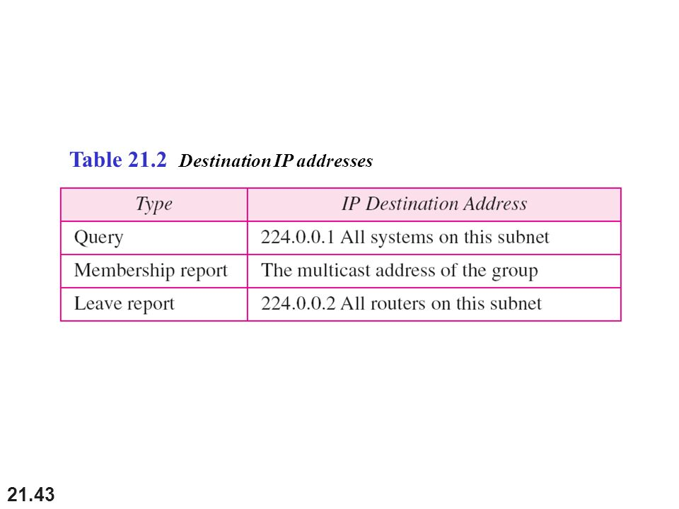 Table 21.2 Destination IP addresses