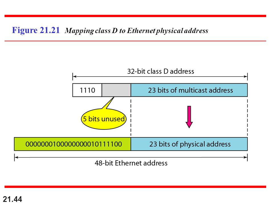 Figure 21.21 Mapping class D to Ethernet physical address