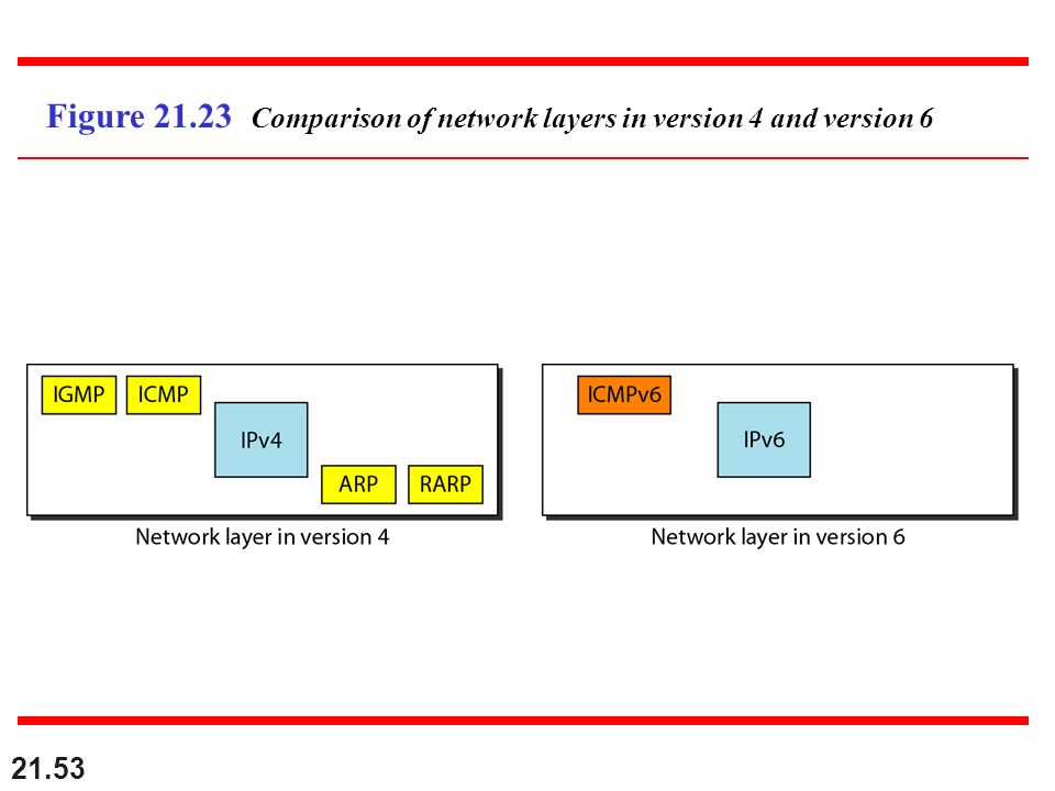 Figure 21.23 Comparison of network layers in version 4 and version 6