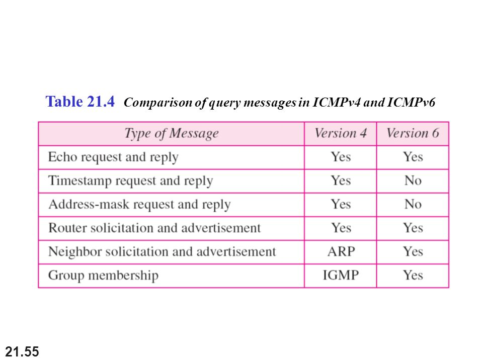Table 21.4 Comparison of query messages in ICMPv4 and ICMPv6