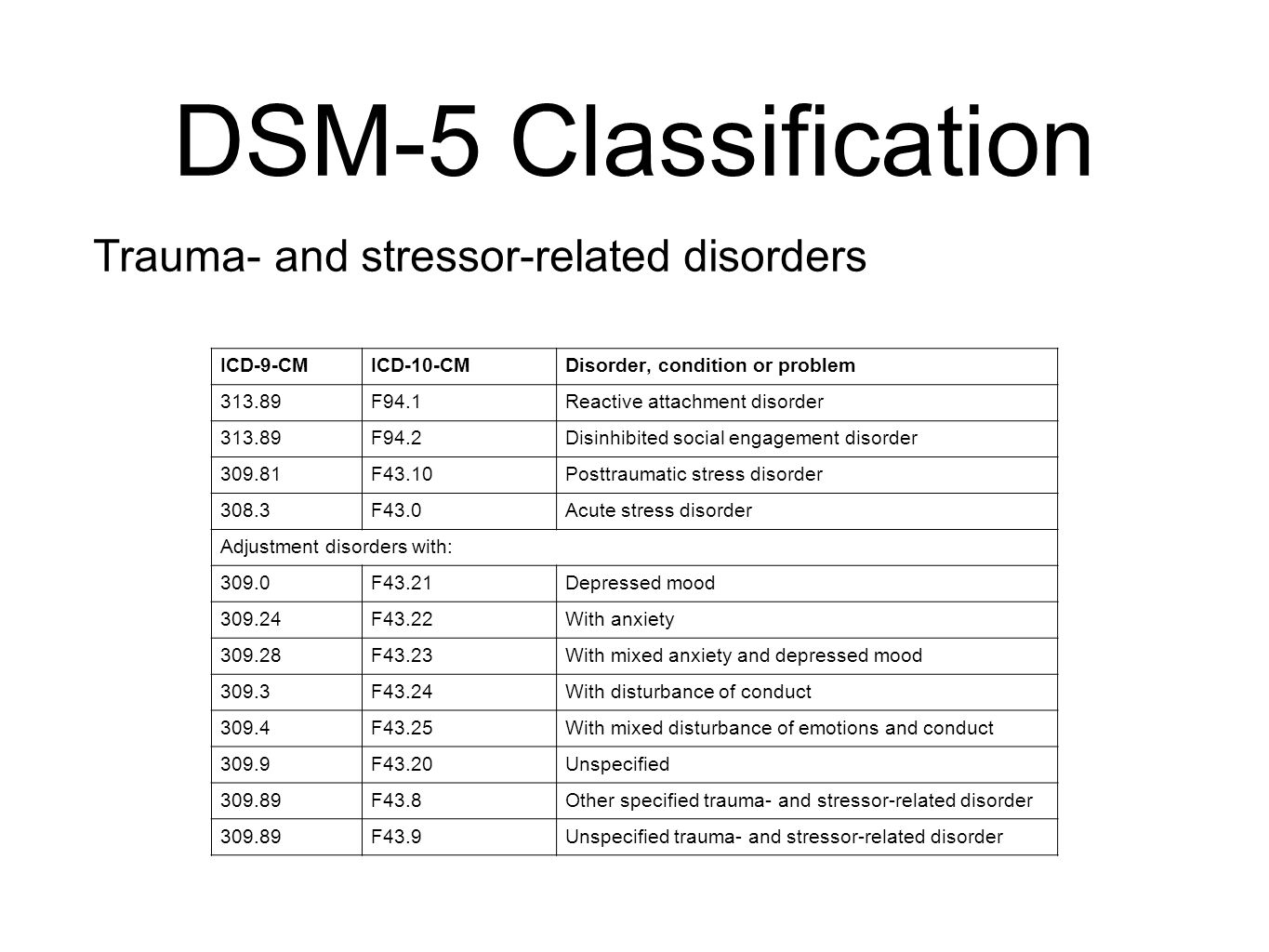 78 DSM-5 Classification ...