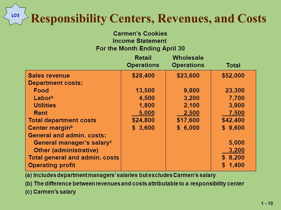 Responsibility Centers, Revenues, and Costs
