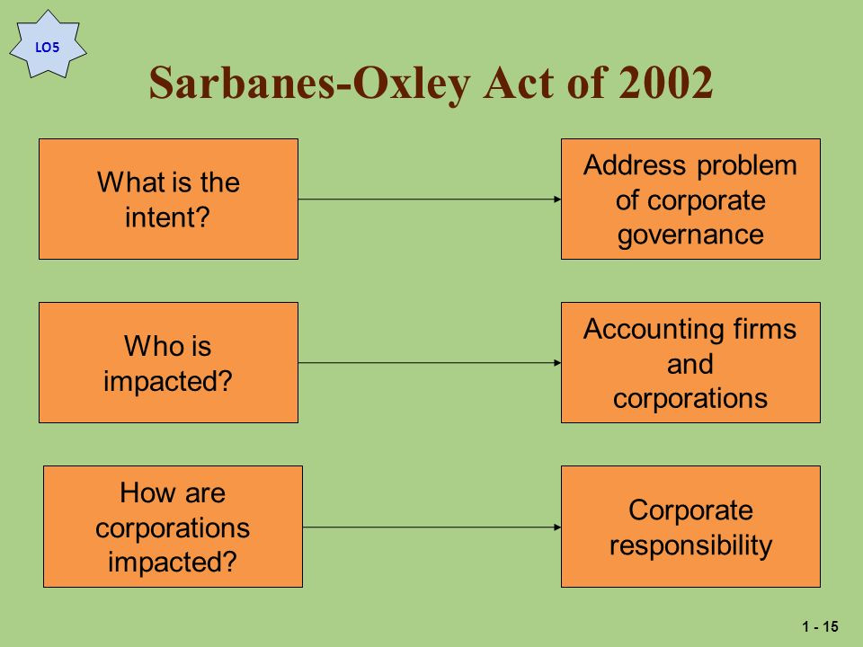 Sarbanes-Oxley Act of 2002 Address problem What is the of corporate