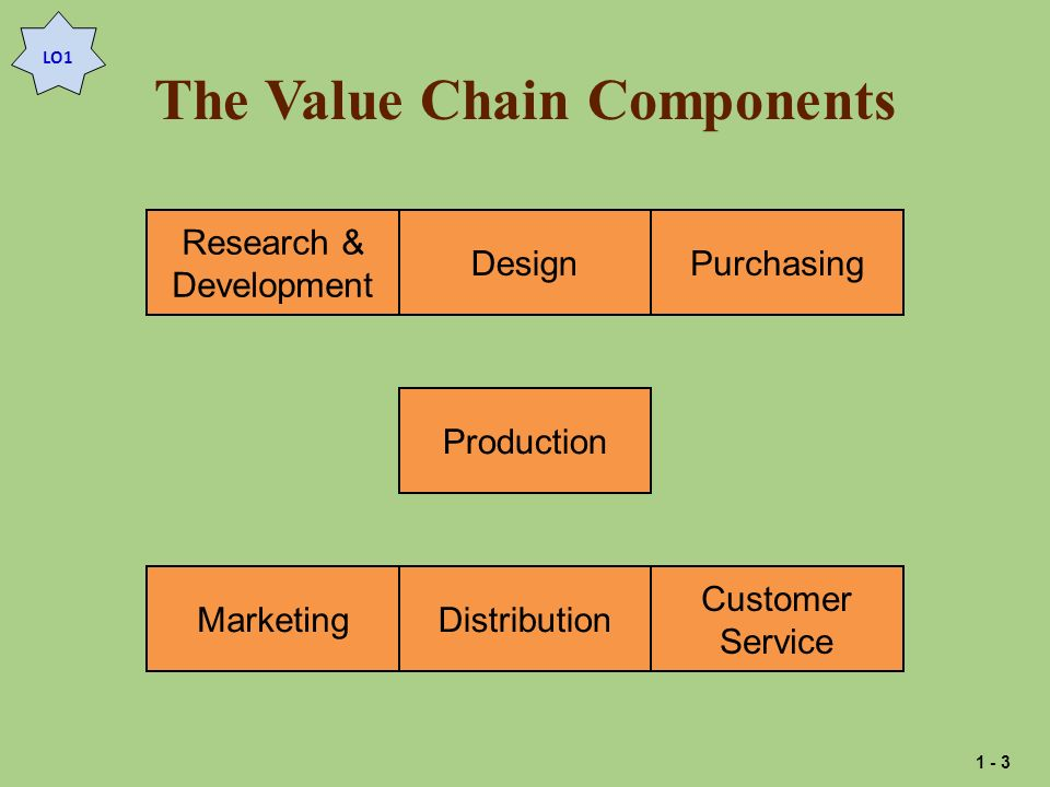 The Value Chain Components