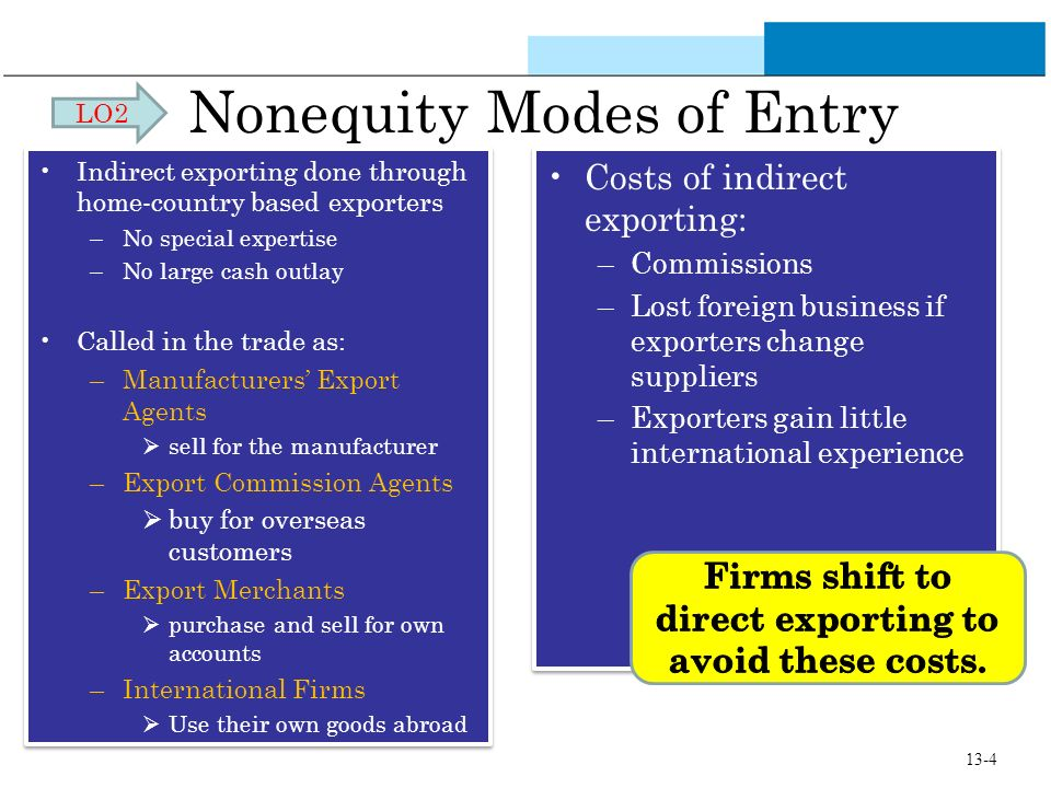 what is a mode of entry