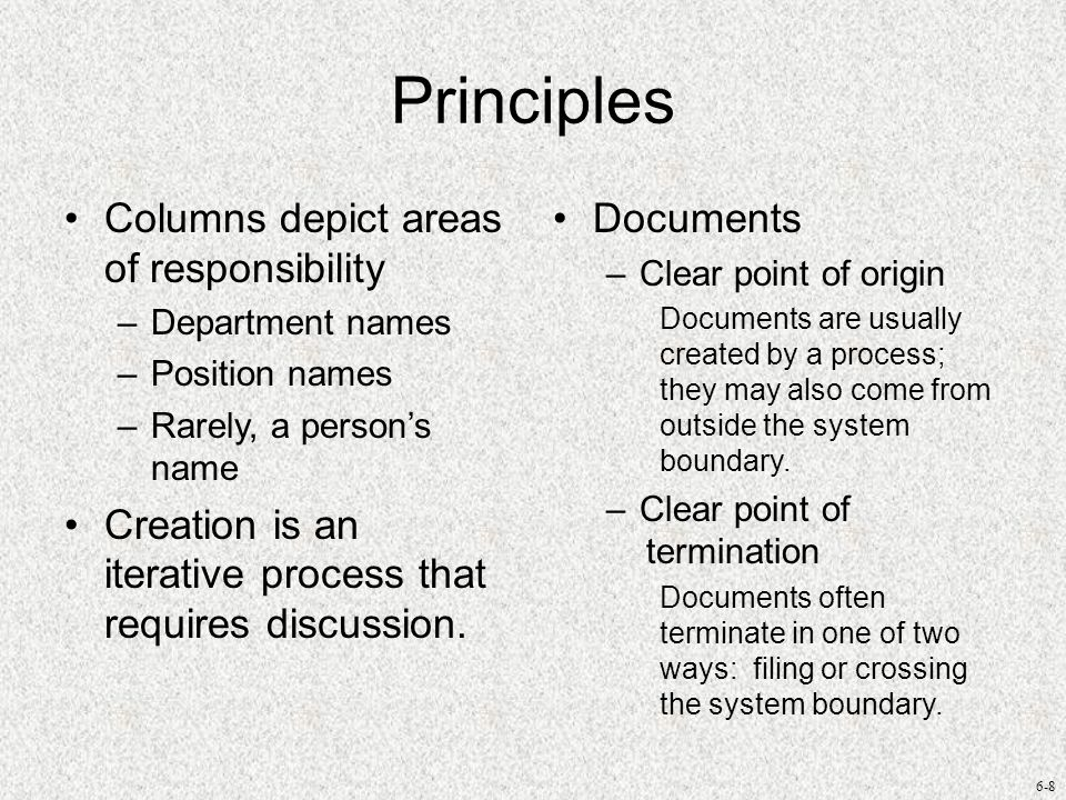 Principles Columns depict areas of responsibility