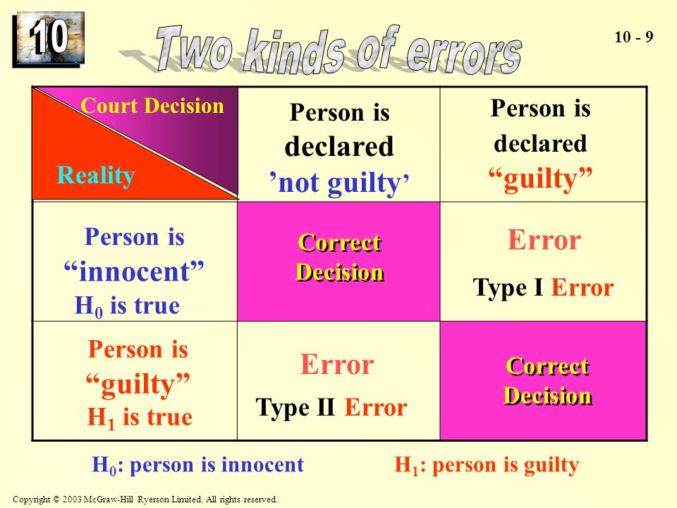 Person is declared guilty Person is declared 'not guilty'