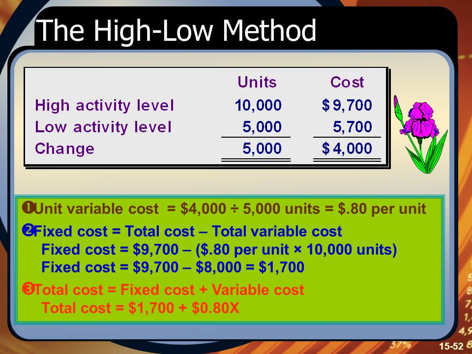 The High-Low Method Unit variable cost = $4,000 ÷ 5,000 units = $.80 per unit.
