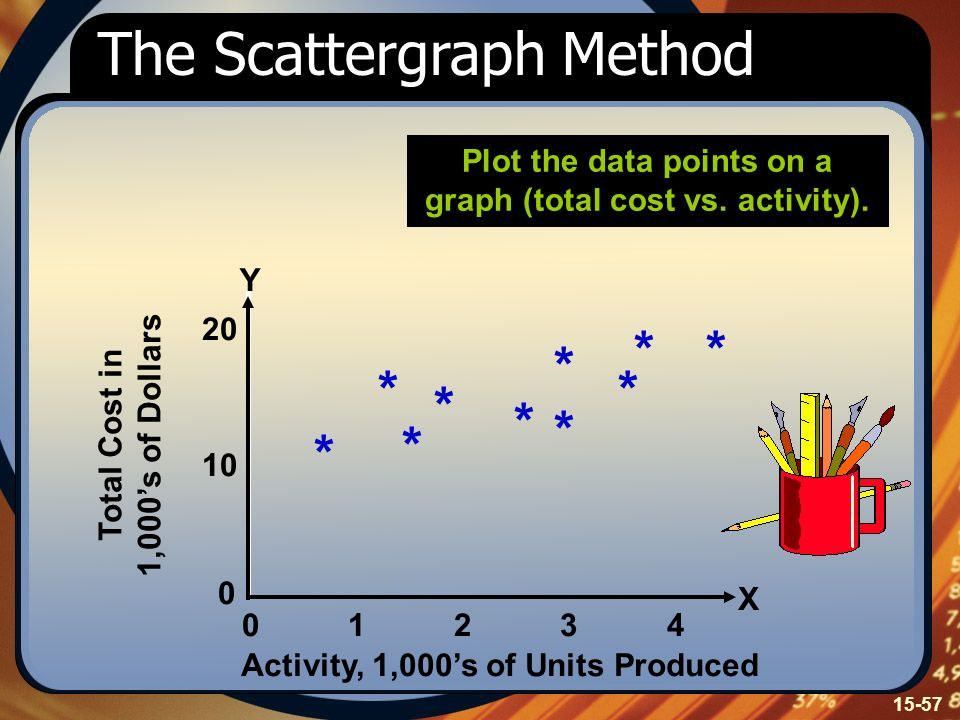Plot the data points on a graph (total cost vs. activity).