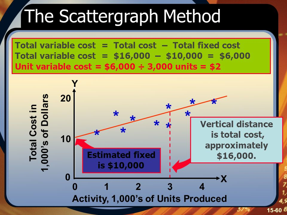 The Scattergraph Method