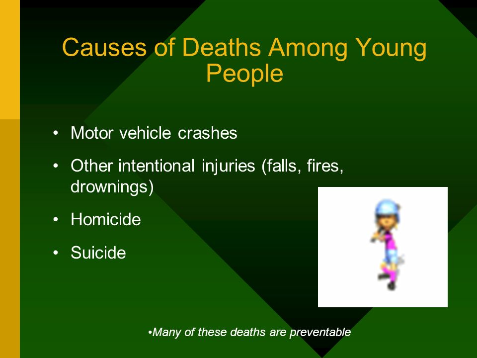Causes of Deaths Among Young People