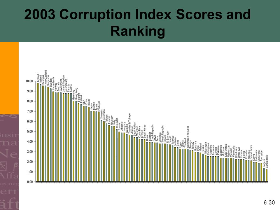 2003 Corruption Index Scores and Ranking
