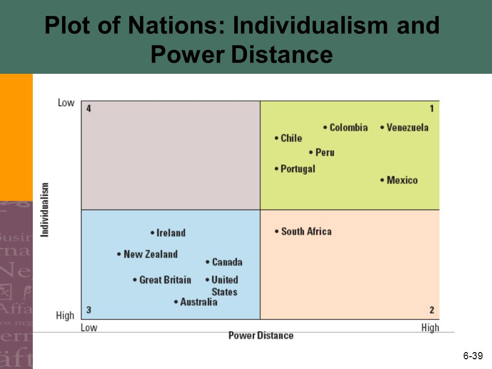 Plot of Nations: Individualism and Power Distance