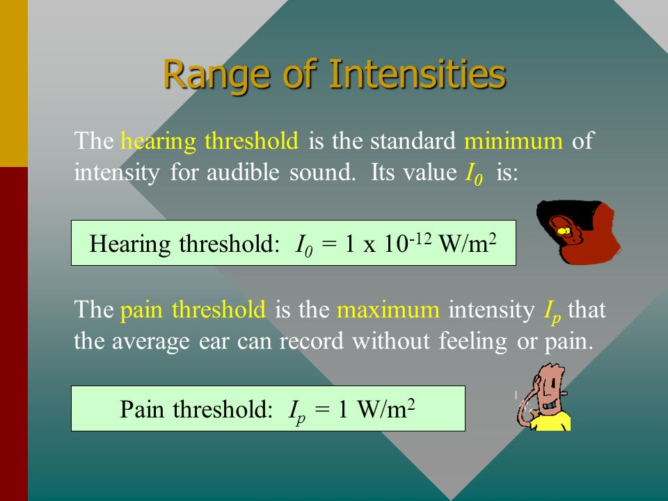 Range of Intensities The hearing threshold is the standard minimum of intensity for audible sound. Its value I0 is: