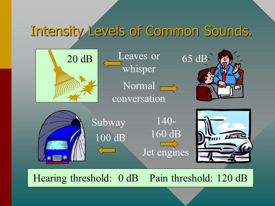 Intensity Levels of Common Sounds.