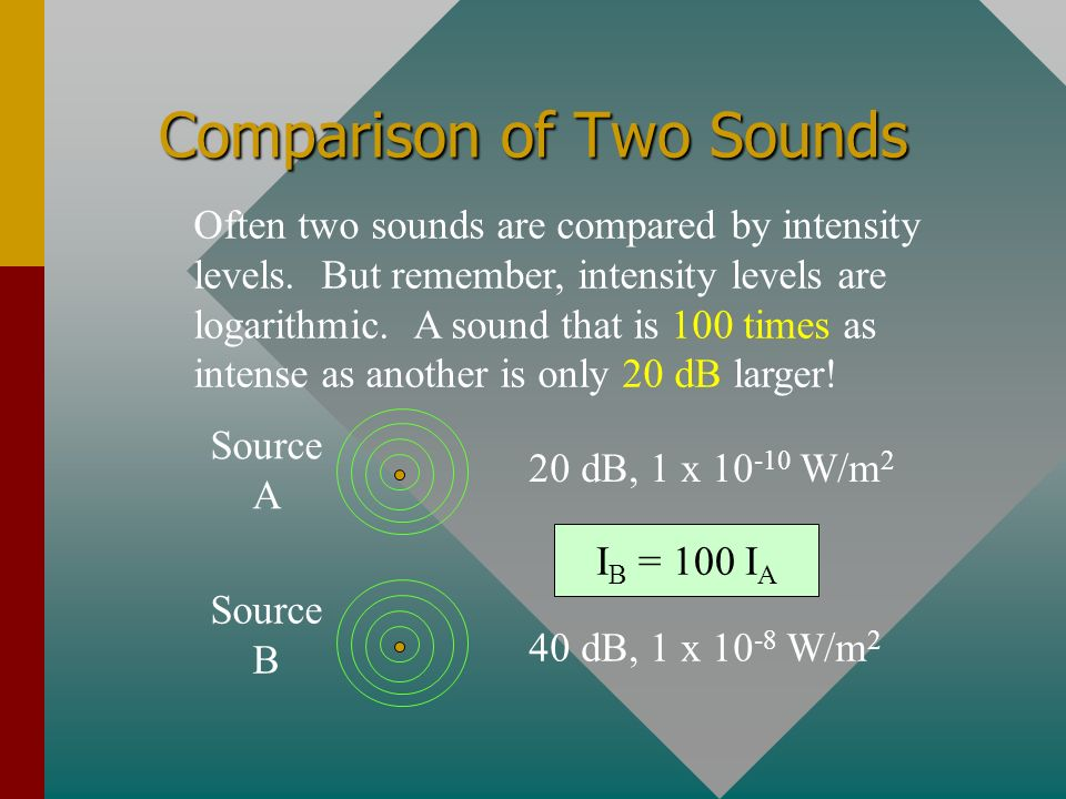 Comparison of Two Sounds