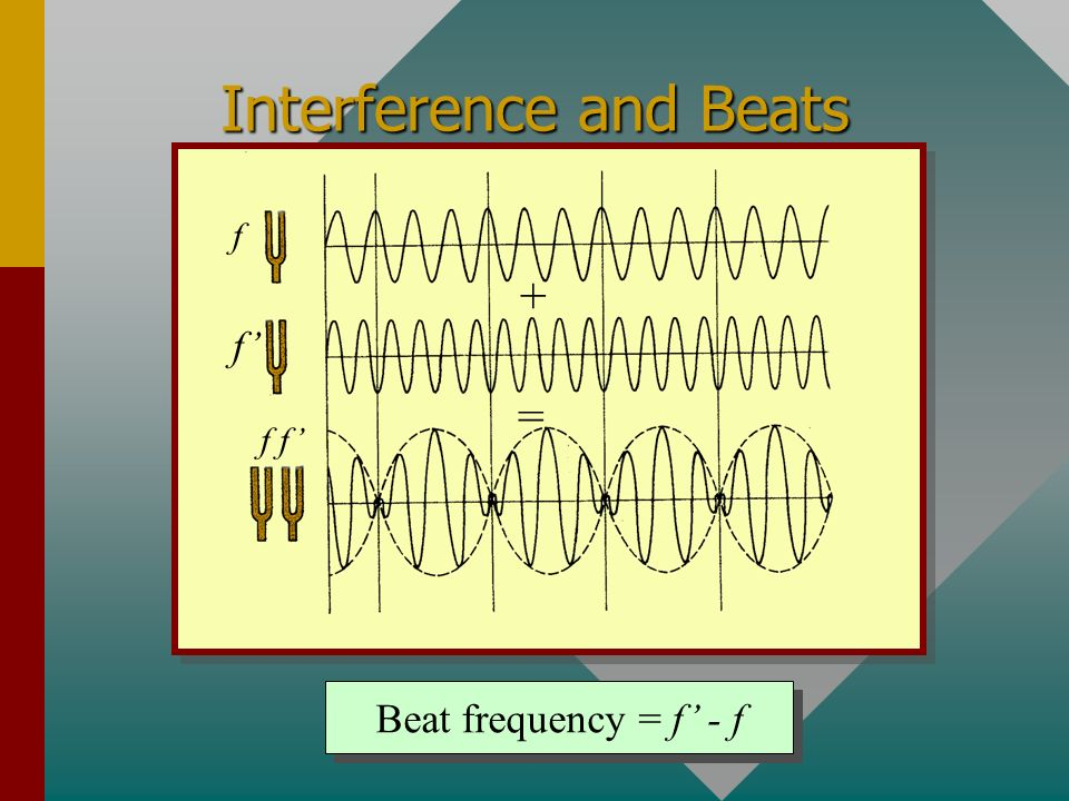 Interference and Beats