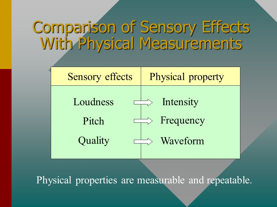 Comparison of Sensory Effects With Physical Measurements
