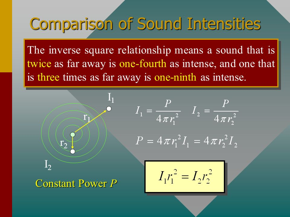 Comparison of Sound Intensities
