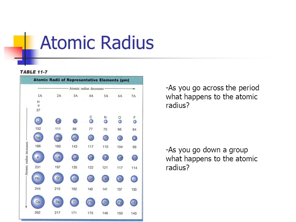 Atomic Radius -As you go across the period what happens to the atomic radius.