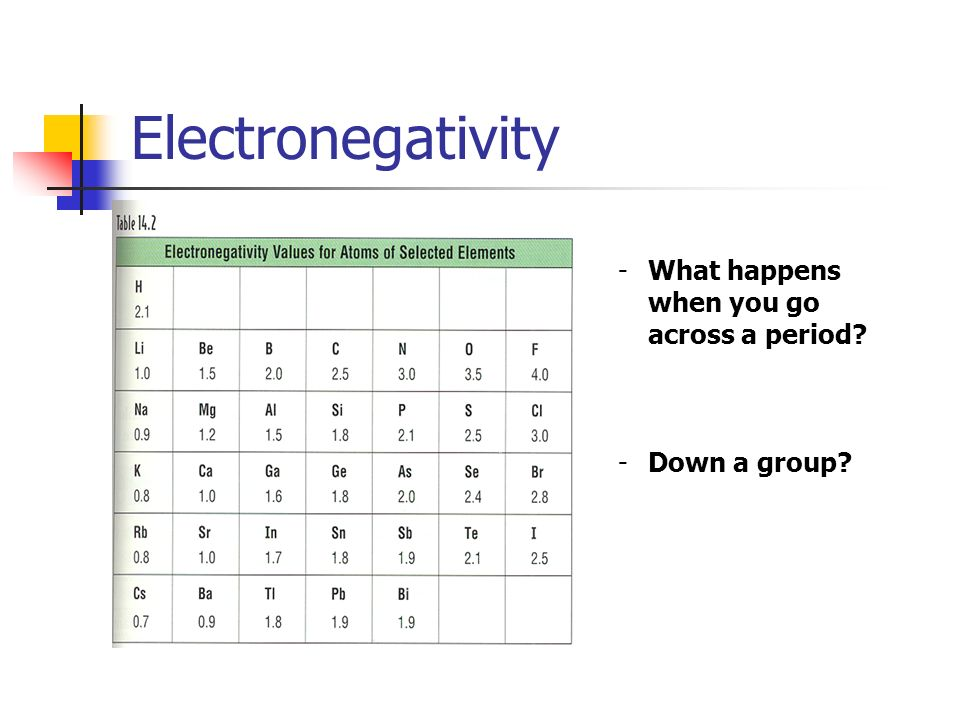 Electronegativity What happens when you go across a period