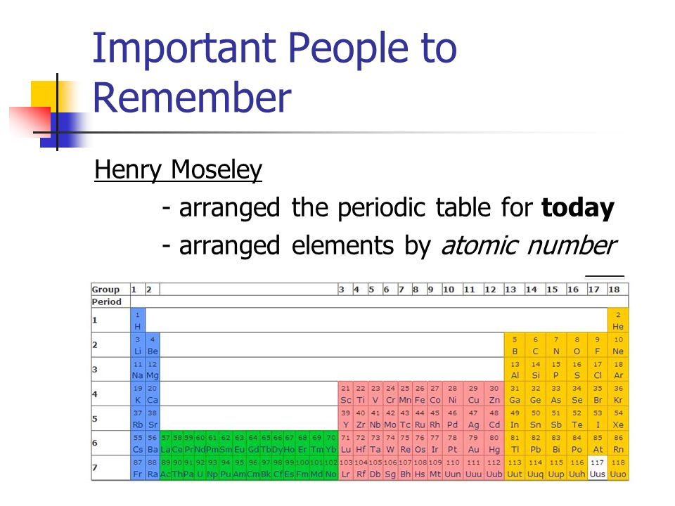 The periodic table ppt video online download periodic table for today arranged elements by atomic number important people to remember urtaz Images