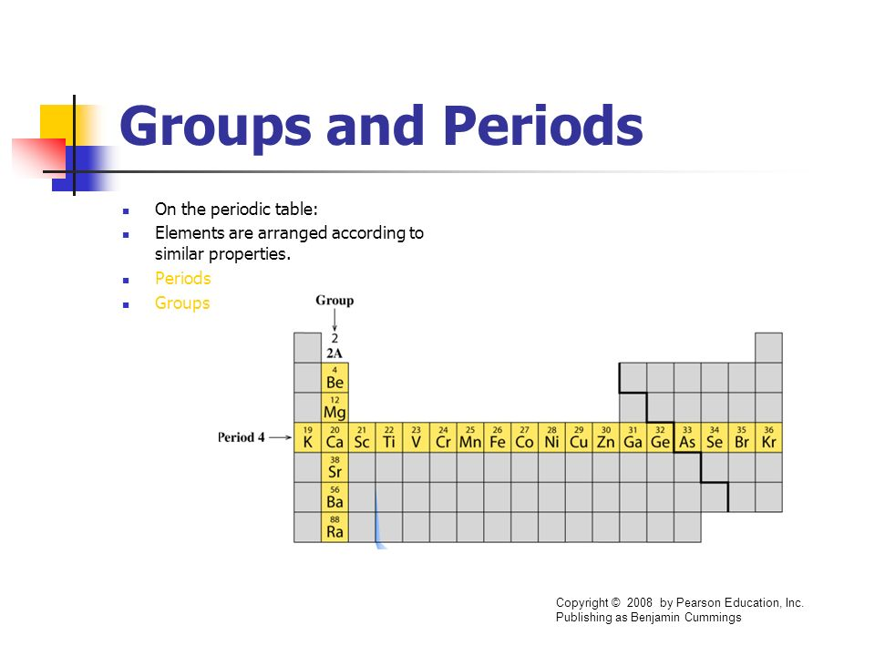 Groups and Periods On the periodic table: