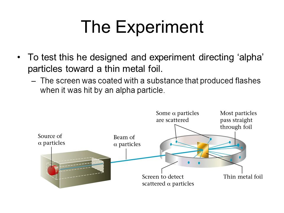 The Experiment To test this he designed and experiment directing 'alpha' particles toward a thin metal foil.