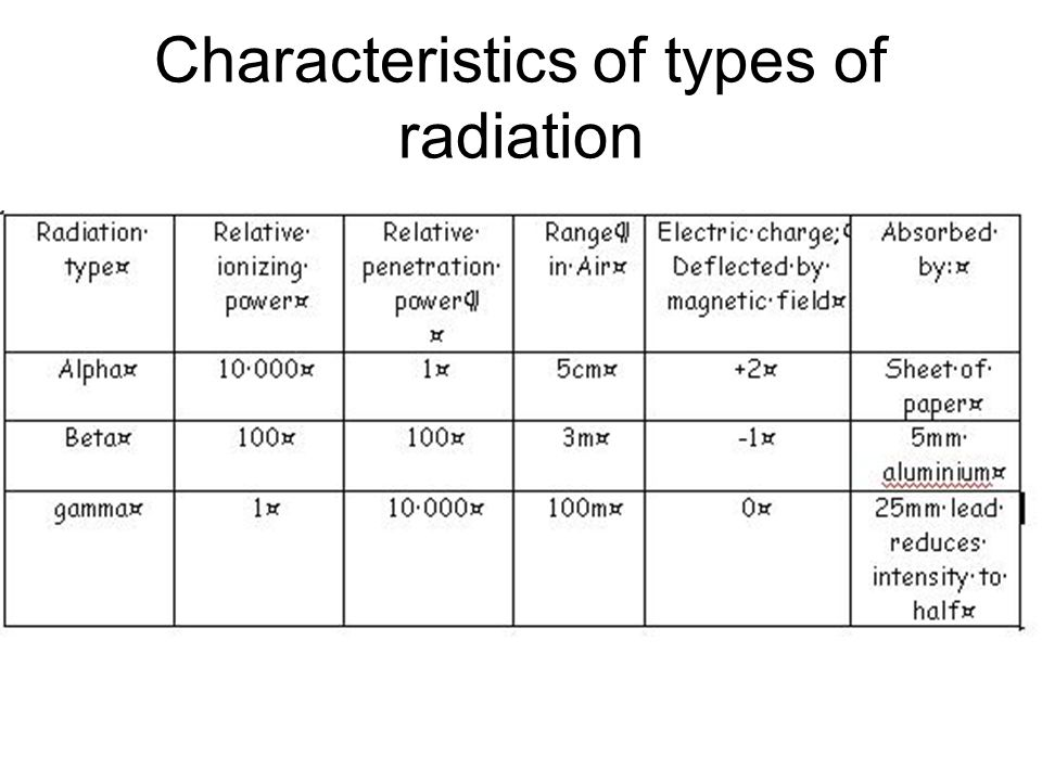 Characteristics of types of radiation