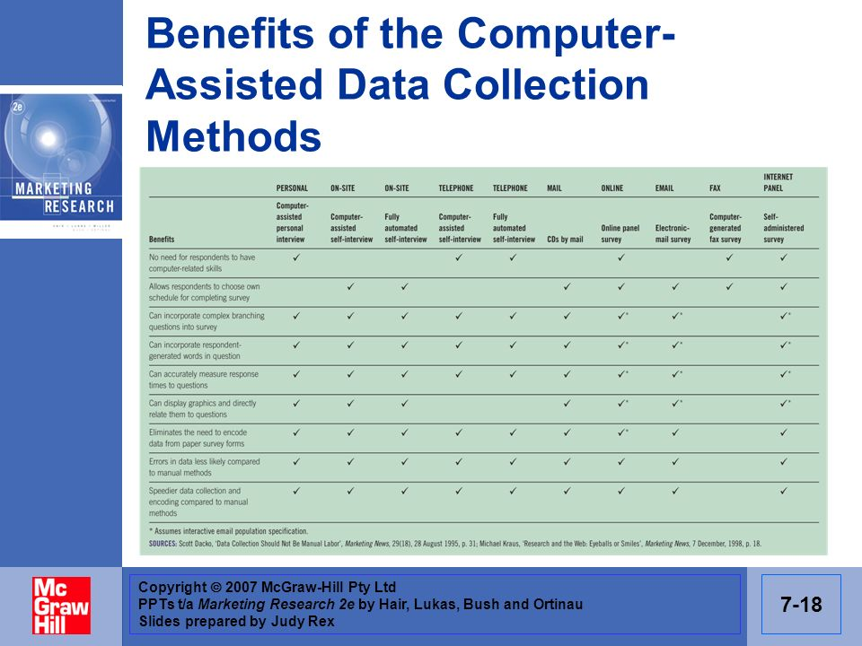 Benefits of the Computer-Assisted Data Collection Methods