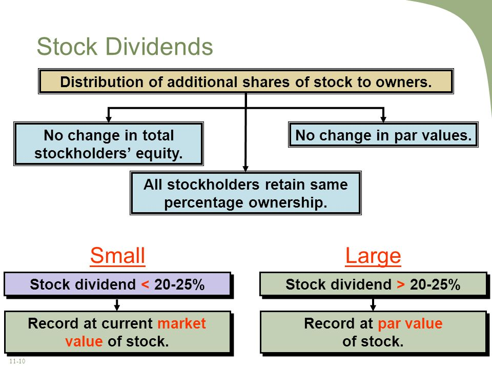 Stock Dividends Small Large