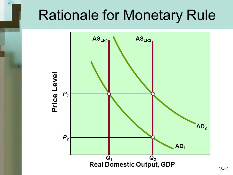 Rationale for Monetary Rule