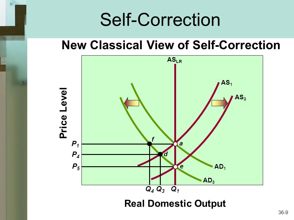 Self-Correction New Classical View of Self-Correction Price Level