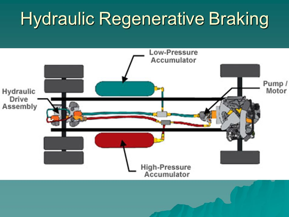 Utilizing a Spring as a Kinetic Regenerative Braking System