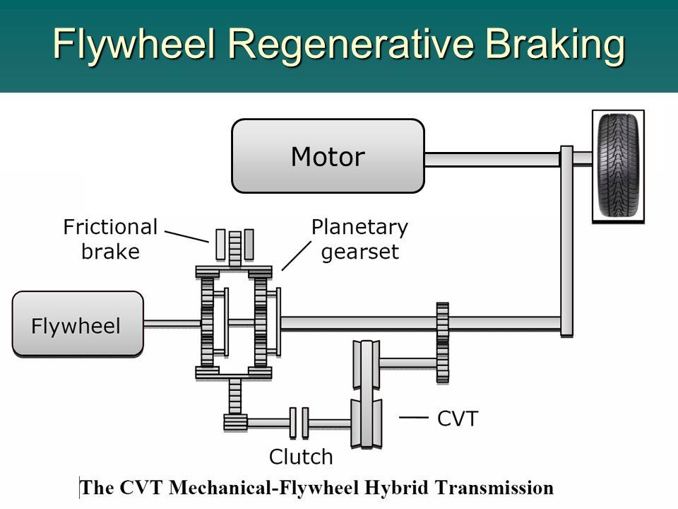 Utilizing a Spring as a Kinetic Regenerative Braking System in