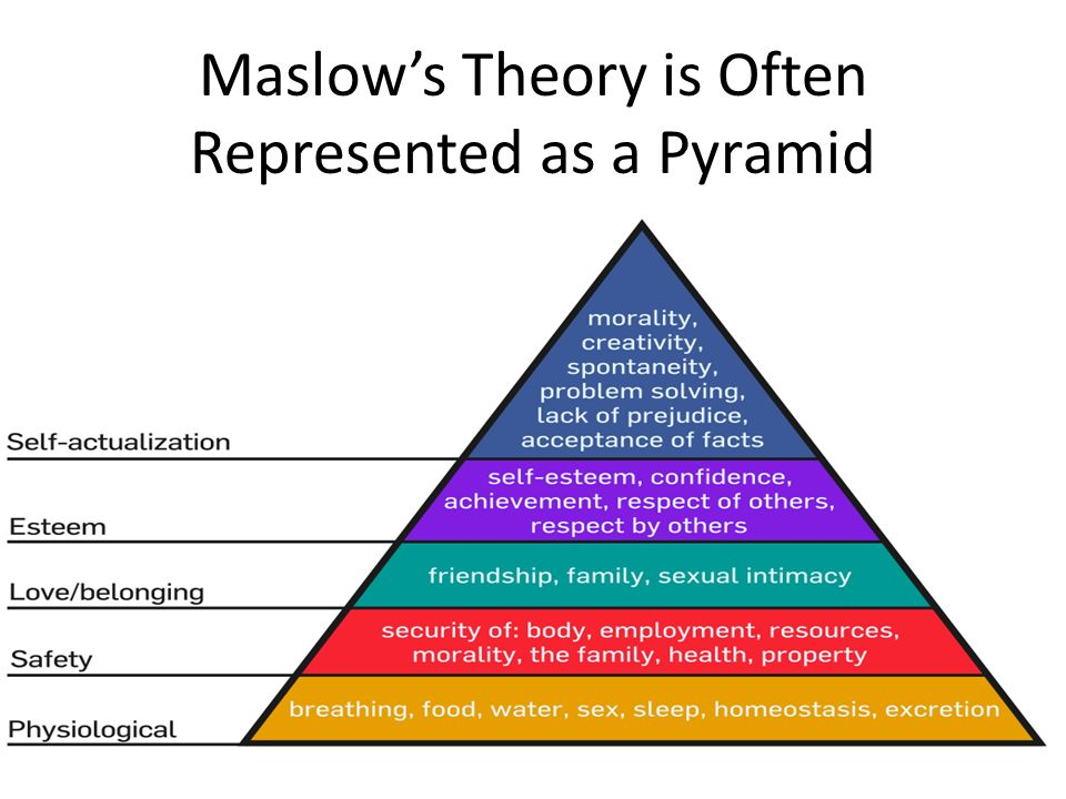 Maslow's Theory is Often Represented as a Pyramid