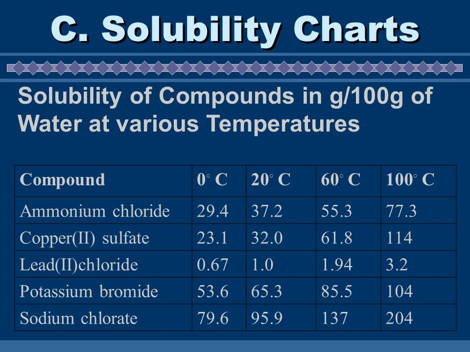 C. Solubility Charts Solubility of Compounds in g/100g of Water at various Temperatures. Compound.
